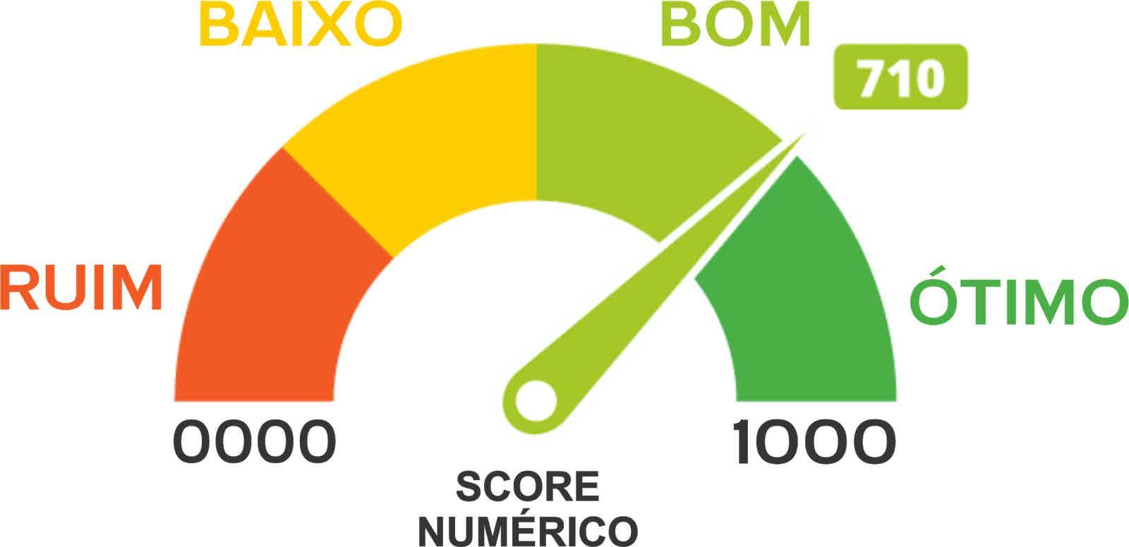 Veja 7 dicas interessantes de como aumentar score em 2021.